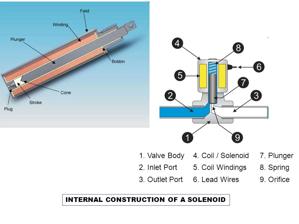 1. Valve Body4. Coil / Solenoid 7. Plunger 2. Inlet Port5. Coil Windings8. Spring 3. Outlet Port 6. Lead Wires9. Orifice INTERNAL CONSTRUCTION OF A SO