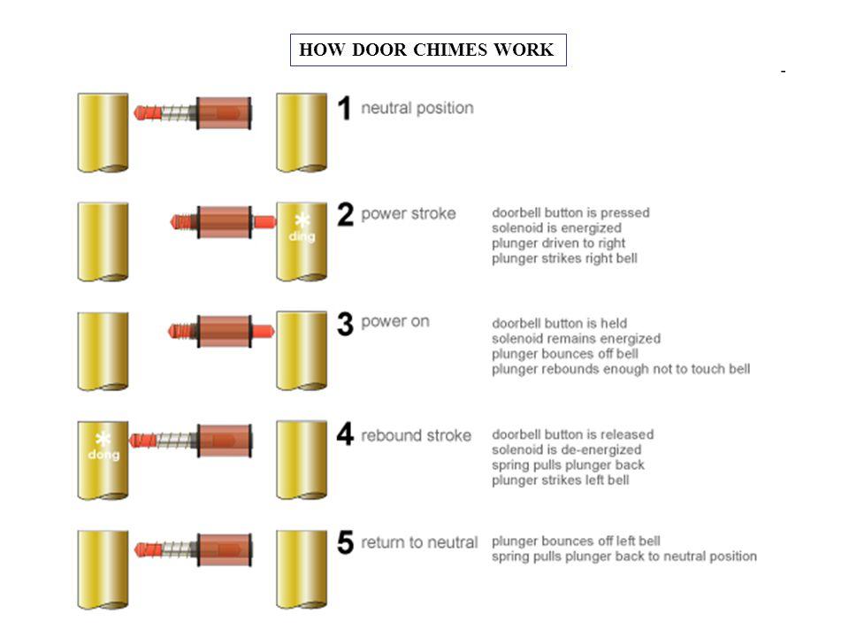 HOW DOOR CHIMES WORK