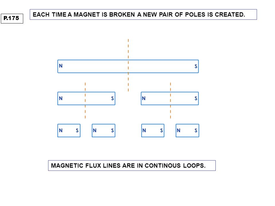 EACH TIME A MAGNET IS BROKEN A NEW PAIR OF POLES IS CREATED. MAGNETIC FLUX LINES ARE IN CONTINOUS LOOPS. P.175
