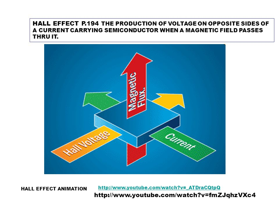 HALL EFFECT P.194 THE PRODUCTION OF VOLTAGE ON OPPOSITE SIDES OF A CURRENT CARRYING SEMICONDUCTOR WHEN A MAGNETIC FIELD PASSES THRU IT. http://www.you