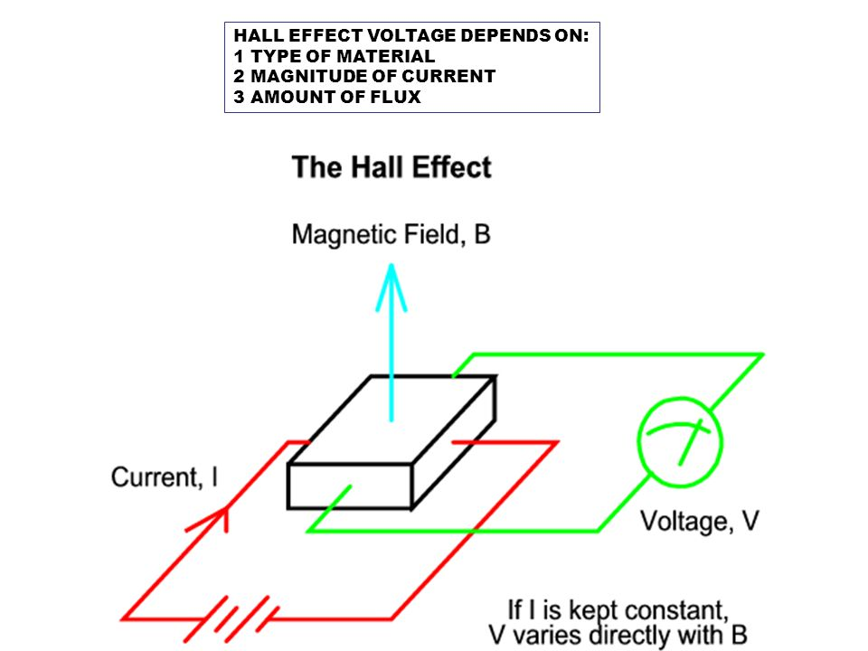 HALL EFFECT VOLTAGE DEPENDS ON: 1 TYPE OF MATERIAL 2 MAGNITUDE OF CURRENT 3 AMOUNT OF FLUX