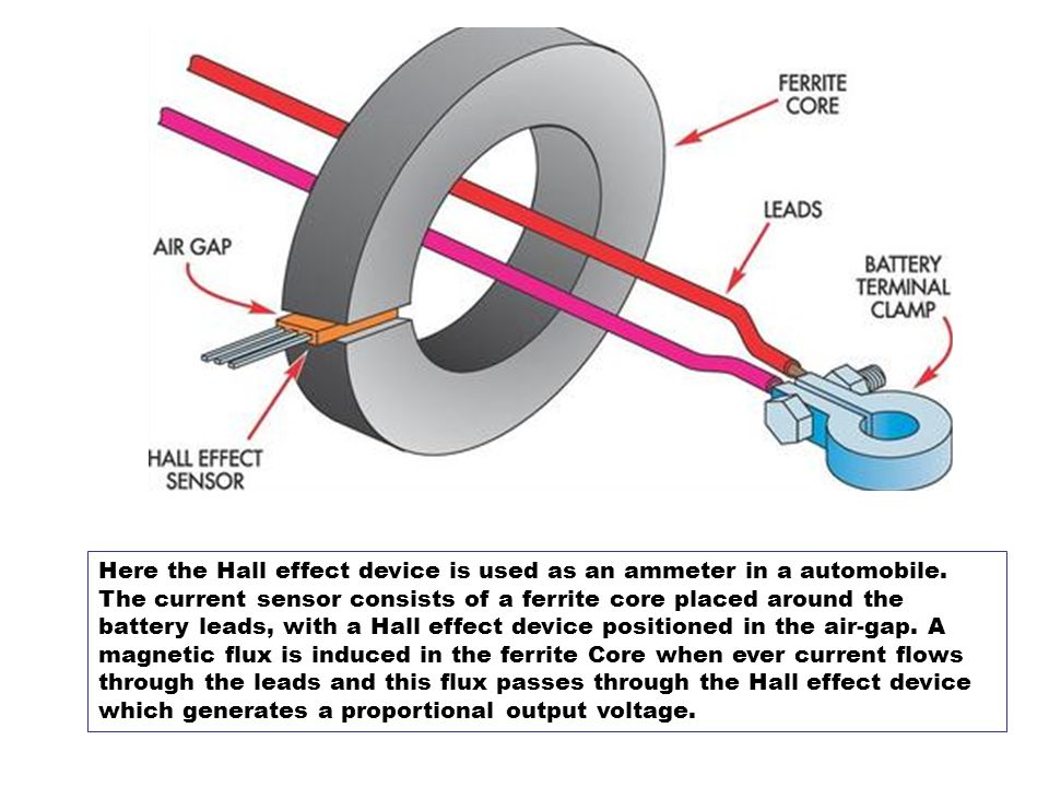 Here the Hall effect device is used as an ammeter in a automobile.