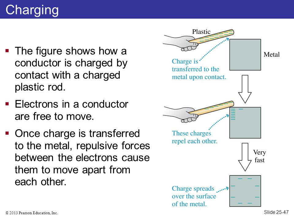 © 2013 Pearson Education, Inc. Charging  The figure shows how a conductor is charged by contact with a charged plastic rod.  Electrons in a conducto
