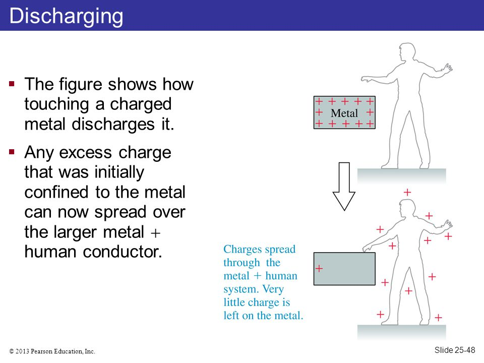 © 2013 Pearson Education, Inc. Discharging  The figure shows how touching a charged metal discharges it.  Any excess charge that was initially confi