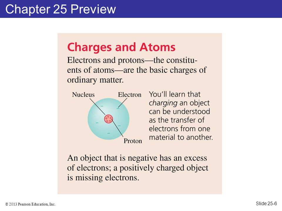 © 2013 Pearson Education, Inc. Chapter 25 Preview Slide 25-6