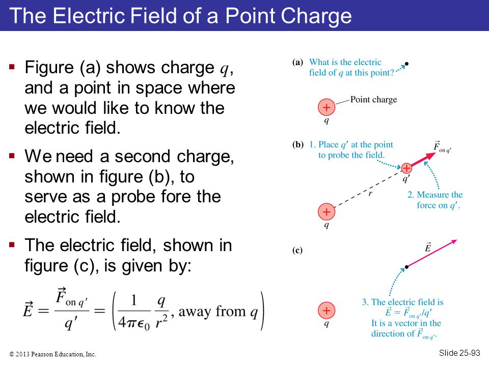 © 2013 Pearson Education, Inc. The Electric Field of a Point Charge  Figure (a) shows charge q, and a point in space where we would like to know the