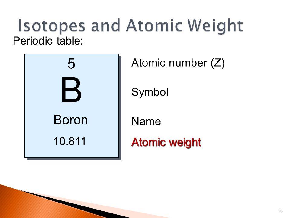B 10.811 Boron 5 Atomic number (Z) Symbol Name Atomic weight Periodic table: 35