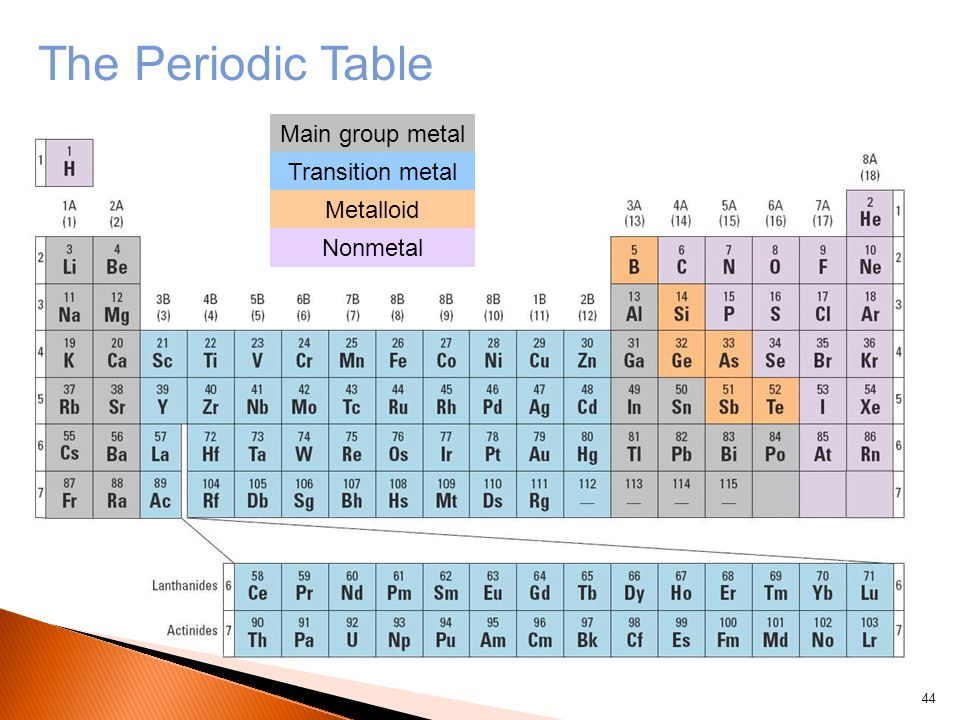 Main group metal Transition metal Metalloid Nonmetal The Periodic Table 44