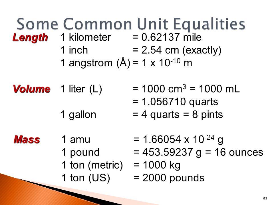 Length Length1 kilometer= 0.62137 mile 1 inch= 2.54 cm (exactly) 1 angstrom (Å)= 1 x 10 -10 m Volume Volume1 liter (L) = 1000 cm 3 = 1000 mL = 1.056710 quarts 1 gallon= 4 quarts = 8 pints Mass Mass1 amu= 1.66054 x 10 -24 g 1 pound= 453.59237 g = 16 ounces 1 ton (metric)= 1000 kg 1 ton (US)= 2000 pounds 53