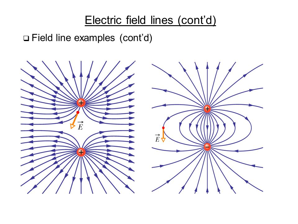 Electric field lines (cont'd)  Field line examples (cont'd)