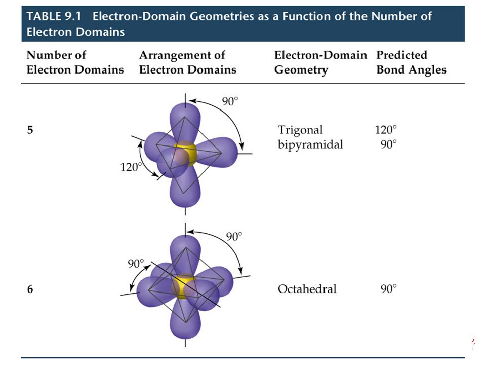 Molecular Geometries and Bonding Molecular Geometries and Bonding