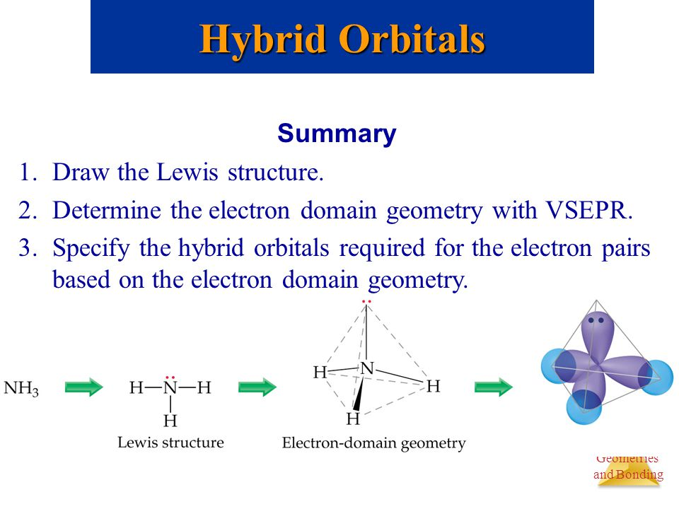 Molecular Geometries and Bonding Molecular Geometries and Bonding Summary 1.Draw the Lewis structure. 2.Determine the electron domain geometry with VS