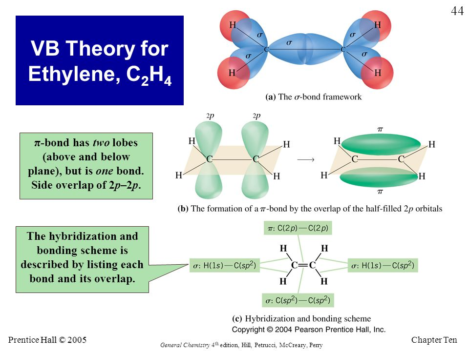 Chapter Ten Hall © 2005 Prentice Hall © 2005 General Chemistry 4 th edition, Hill, Petrucci, McCreary, Perry 44 π-bond has two lobes (above and below