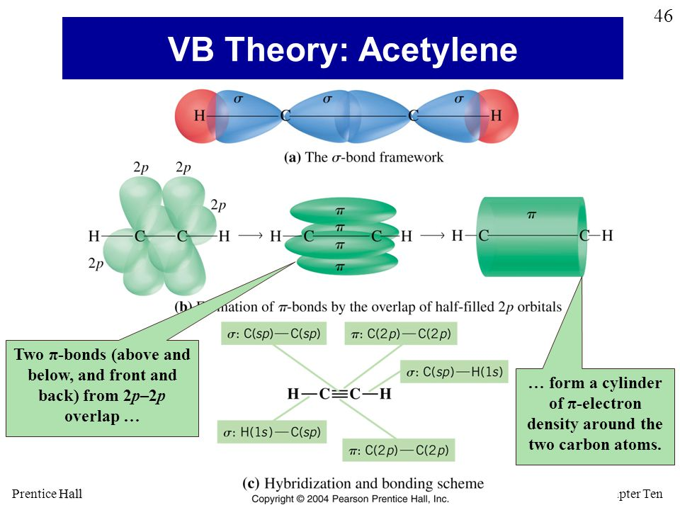 Chapter Ten Hall © 2005 Prentice Hall © 2005 General Chemistry 4 th edition, Hill, Petrucci, McCreary, Perry 46 VB Theory: Acetylene … form a cylinder of π-electron density around the two carbon atoms.