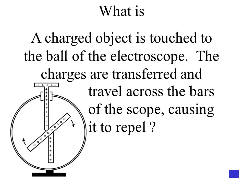 What is A charged object is touched to the ball of the electroscope.