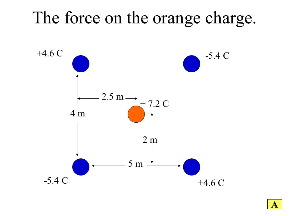 The force on the orange charge. A +4.6 C -5.4 C +4.6 C -5.4 C 5 m 4 m 2.5 m 2 m + 7.2 C