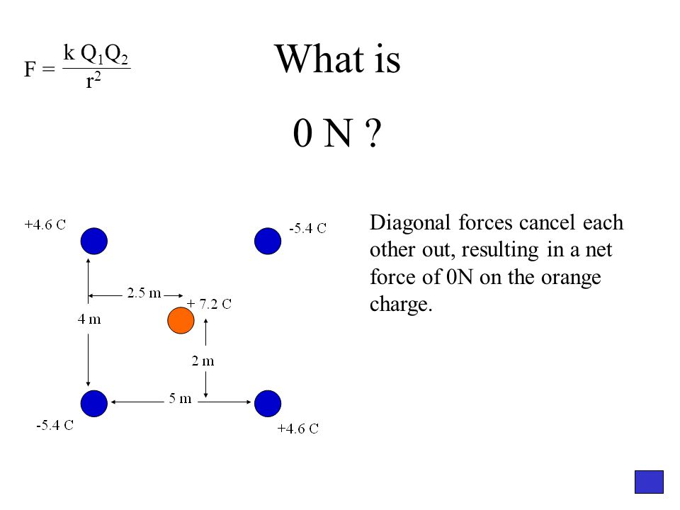 What is 0 N ? Diagonal forces cancel each other out, resulting in a net force of 0N on the orange charge. F = k Q 1 Q 2 r2r2