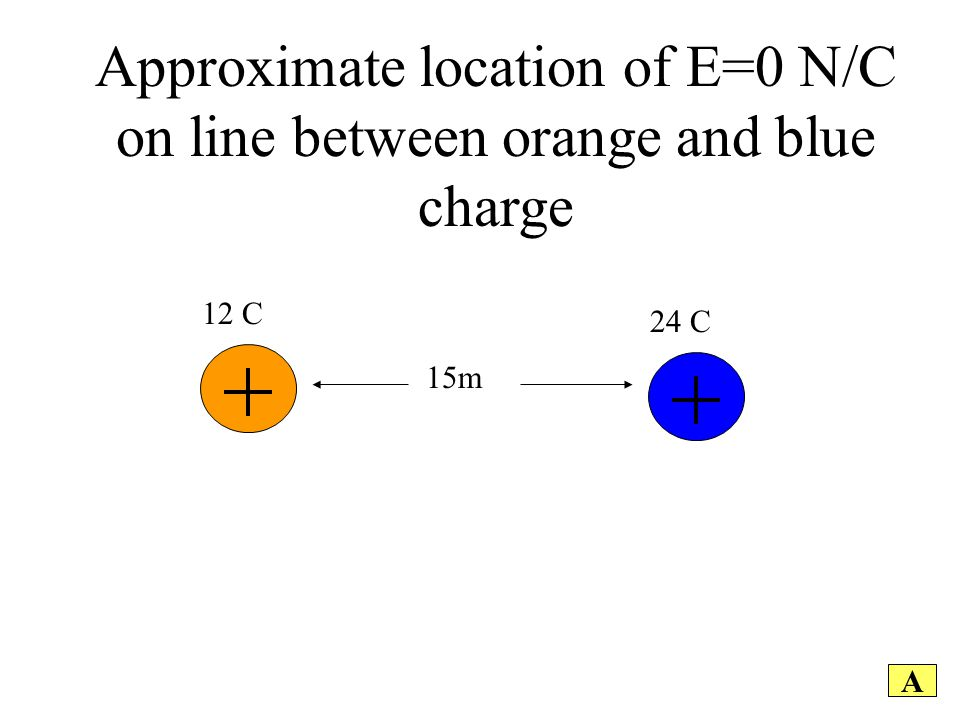 A Approximate location of E=0 N/C on line between orange and blue charge 12 C 15m 24 C