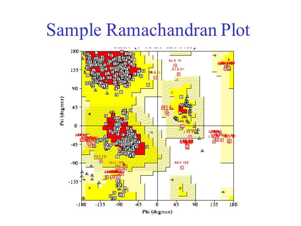 Sample Ramachandran Plot