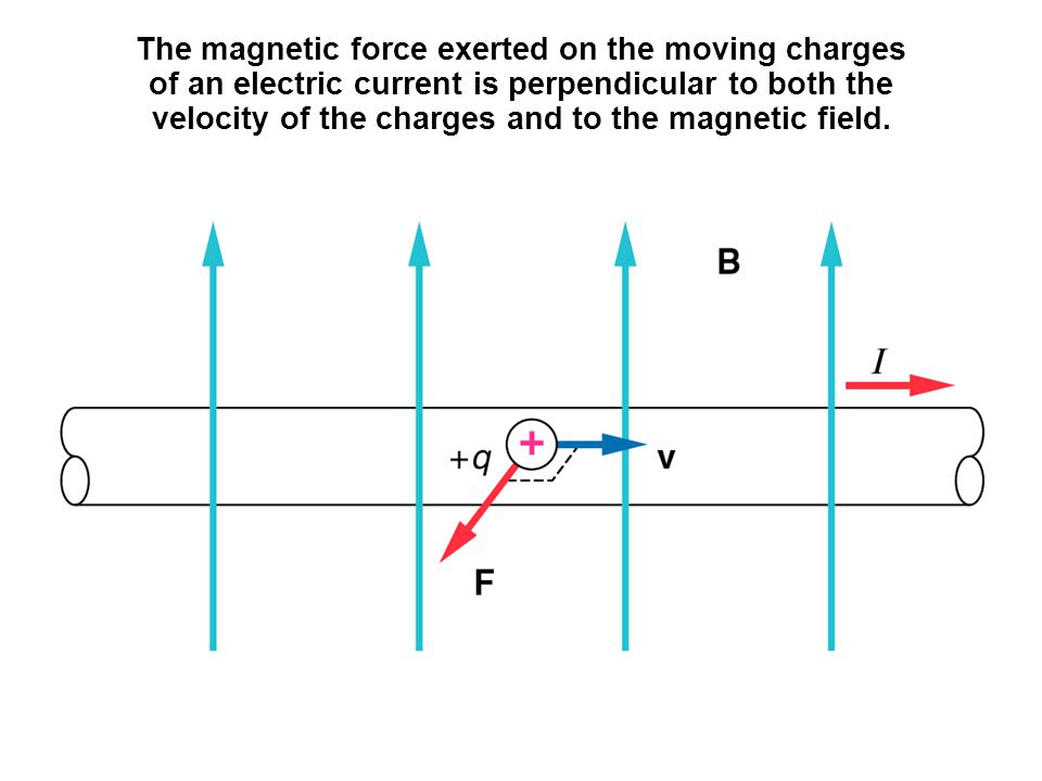 The magnetic force exerted on the moving charges of an electric current is perpendicular to both the velocity of the charges and to the magnetic field.