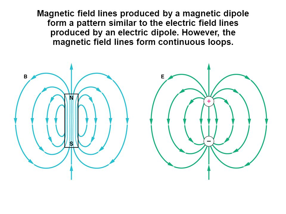 Magnetic field lines produced by a magnetic dipole form a pattern similar to the electric field lines produced by an electric dipole.