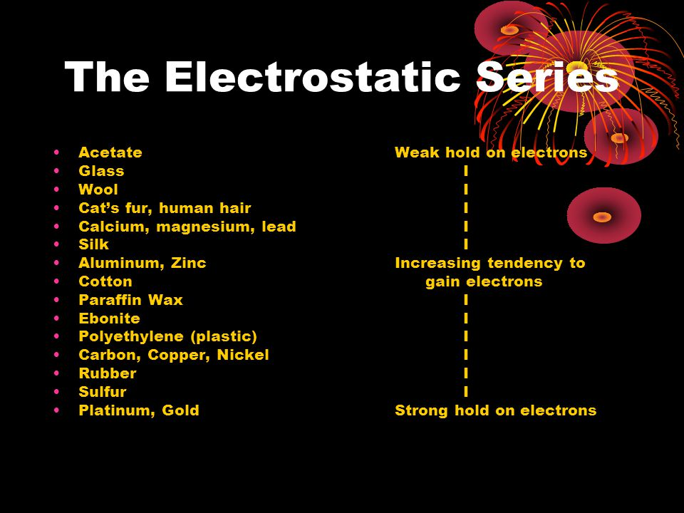 The Electrostatic Series Acetate Weak hold on electrons Glass I WoolI Cat's fur, human hairI Calcium, magnesium, leadI SilkI Aluminum, Zinc Increasing tendency to Cotton gain electrons Paraffin WaxI EboniteI Polyethylene (plastic)I Carbon, Copper, NickelI RubberI SulfurI Platinum, GoldStrong hold on electrons