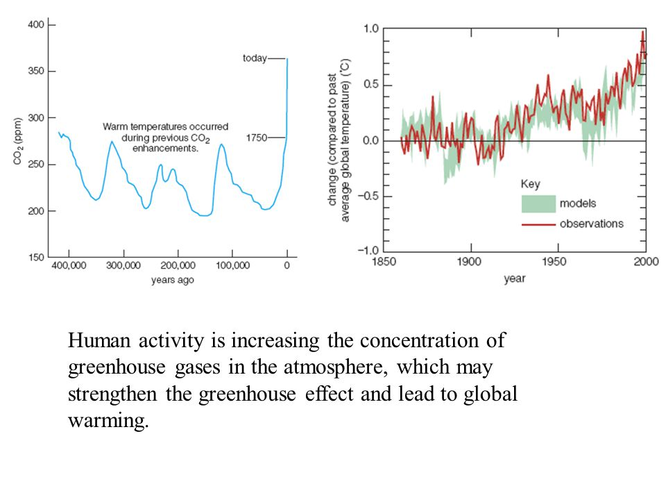 Human activity is increasing the concentration of greenhouse gases in the atmosphere, which may strengthen the greenhouse effect and lead to global warming.