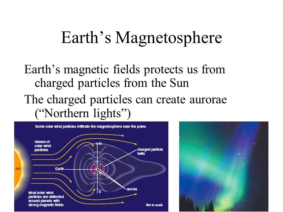 """Earth's Magnetosphere Earth's magnetic fields protects us from charged particles from the Sun The charged particles can create aurorae (""""Northern ligh"""