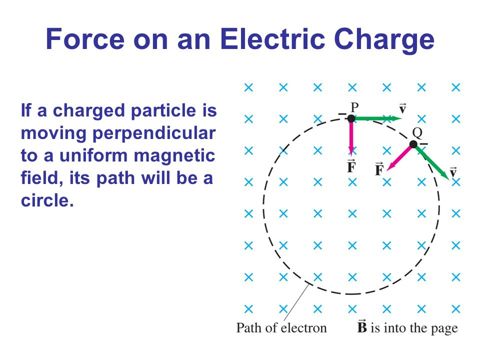 If a charged particle is moving perpendicular to a uniform magnetic field, its path will be a circle. Force on an Electric Charge