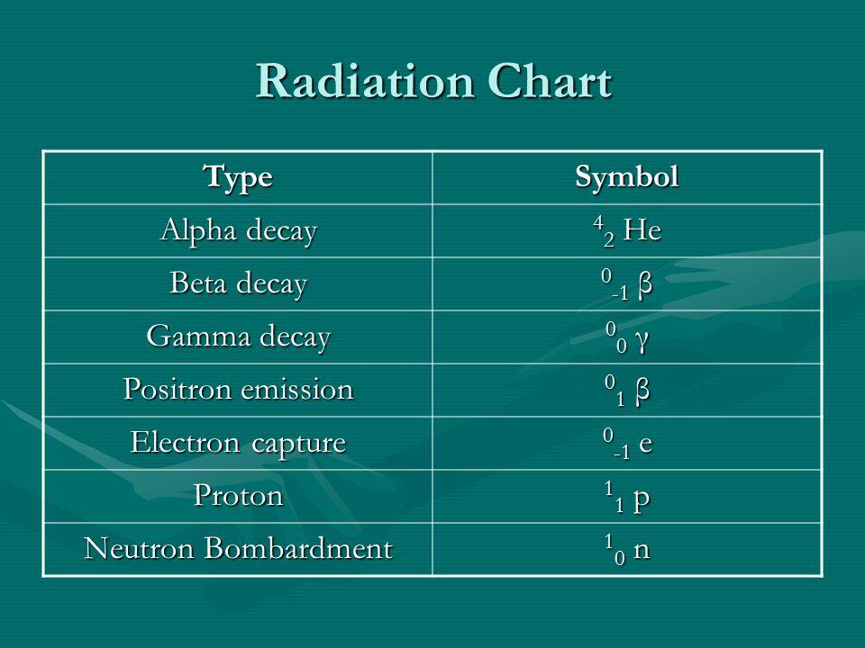 Radiation Chart TypeSymbol Alpha decay 4 2 He Beta decay 0 -1 β Gamma decay 00 γ00 γ00 γ00 γ Positron emission 01 β01 β01 β01 β Electron capture 0 -1 e Proton 11 p11 p11 p11 p Neutron Bombardment 10 n10 n10 n10 n