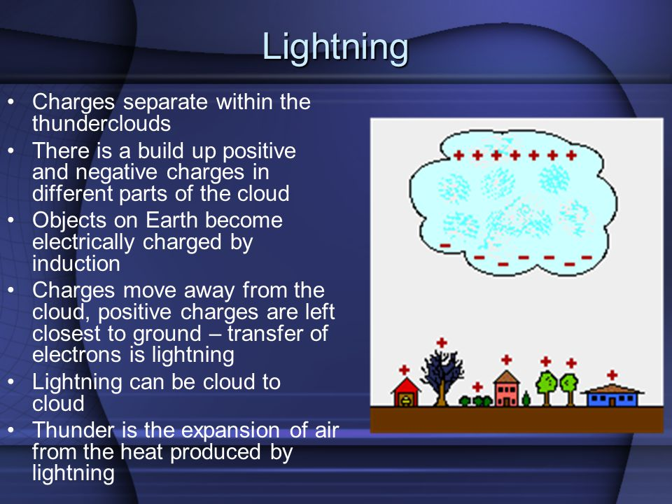 Lightning Charges separate within the thunderclouds There is a build up positive and negative charges in different parts of the cloud Objects on Earth become electrically charged by induction Charges move away from the cloud, positive charges are left closest to ground – transfer of electrons is lightning Lightning can be cloud to cloud Thunder is the expansion of air from the heat produced by lightning