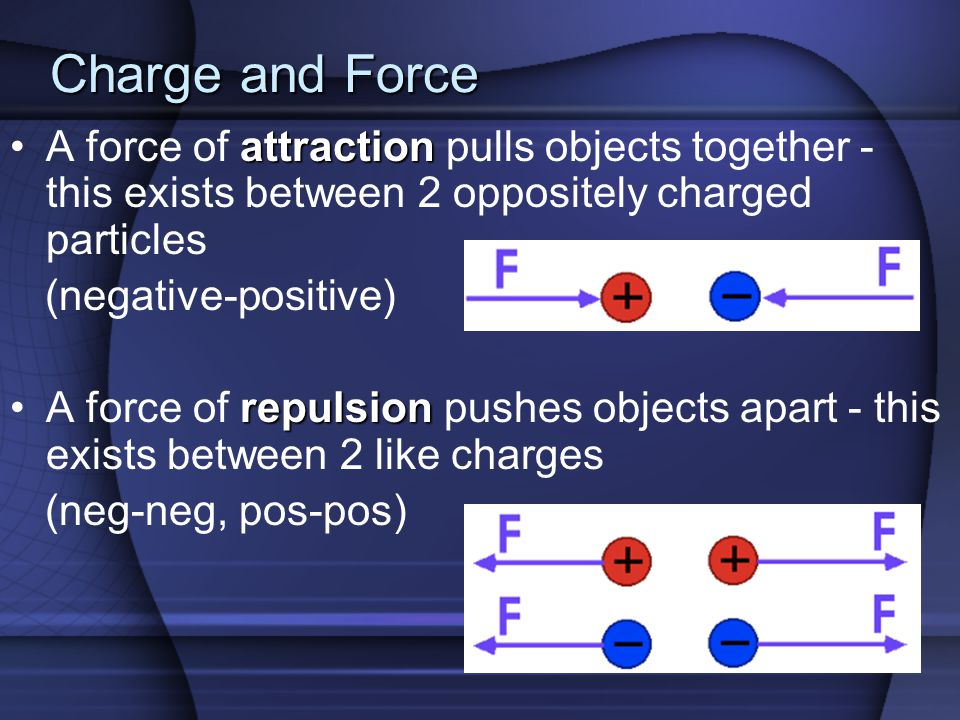 Charge and Force attractionA force of attraction pulls objects together - this exists between 2 oppositely charged particles (negative-positive) repulsionA force of repulsion pushes objects apart - this exists between 2 like charges (neg-neg, pos-pos)