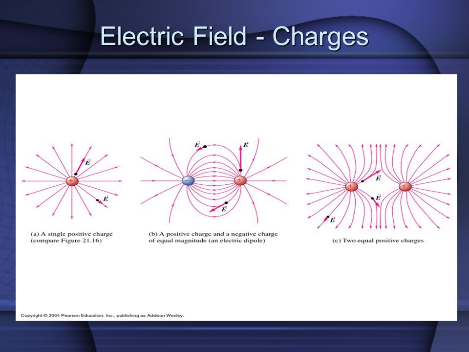 Electric Field - Charges