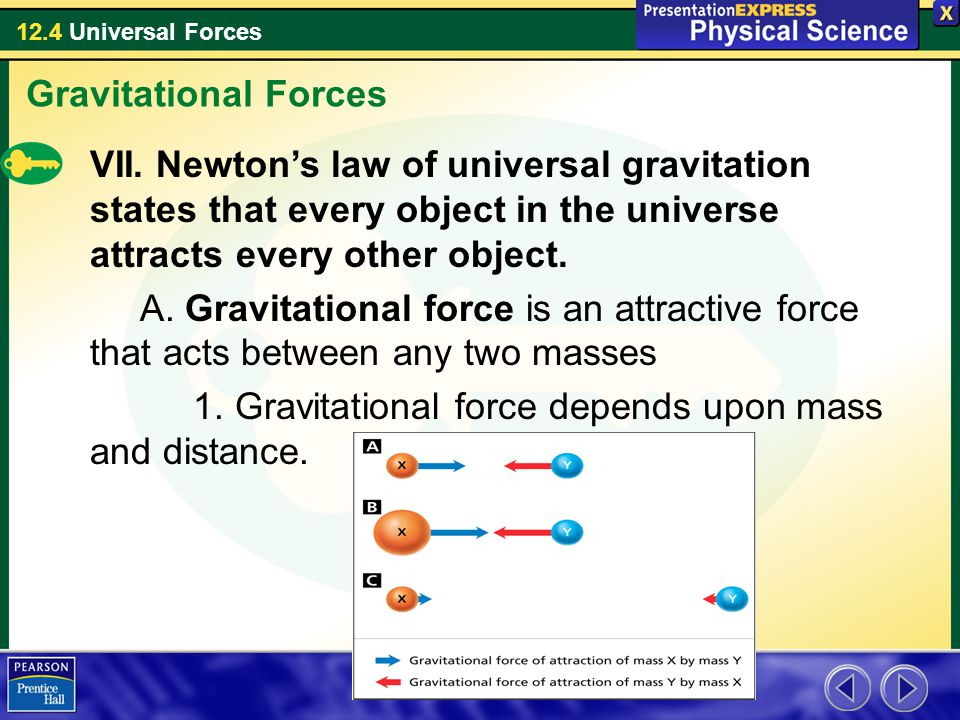 12.4 Universal Forces Gravitational Forces VII. Newton's law of universal gravitation states that every object in the universe attracts every other ob