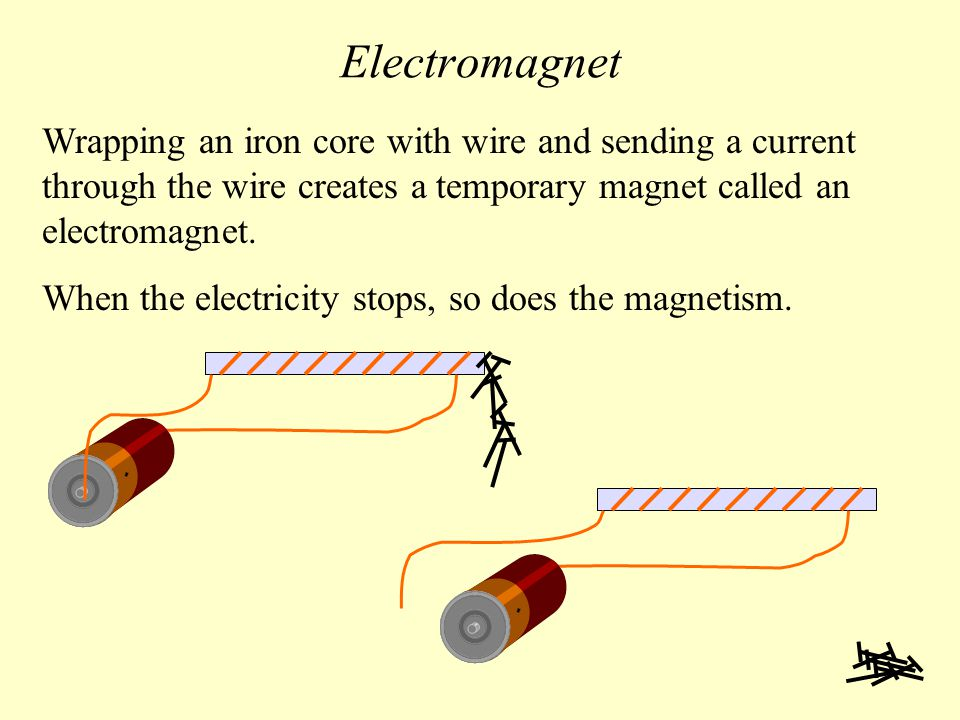 Electromagnet Wrapping an iron core with wire and sending a current through the wire creates a temporary magnet called an electromagnet.