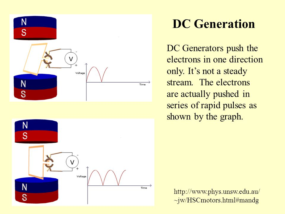 DC Generators push the electrons in one direction only.