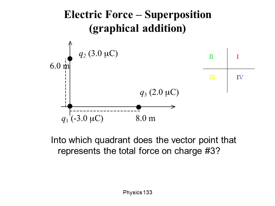 Physics 133 Electric Force – Superposition (graphical addition) Into which quadrant does the vector point that represents the total force on charge #3