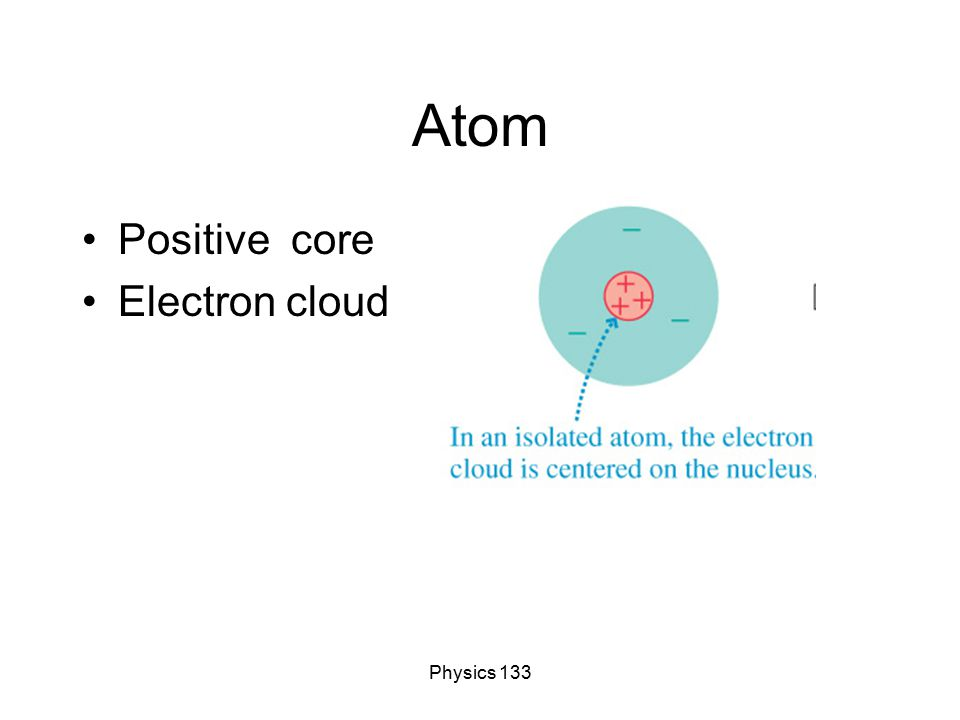 Physics 133 Atom Positive core Electron cloud