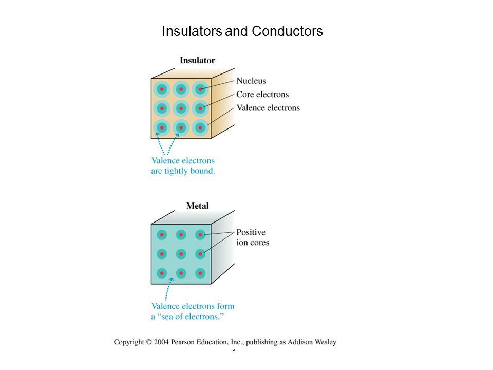Physics 133 Insulators and Conductors