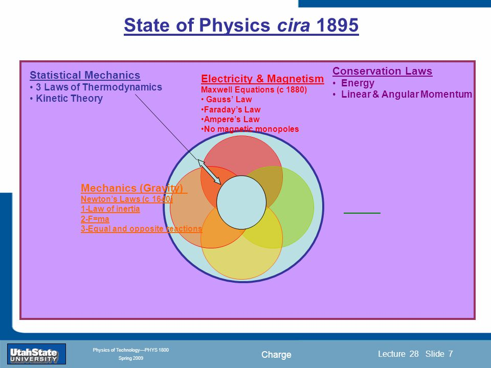 Charge Introduction Section 0 Lecture 1 Slide 7 Lecture 28 Slide 7 INTRODUCTION TO Modern Physics PHYX 2710 Fall 2004 Physics of Technology—PHYS 1800 Spring 2009 State of Physics cira 1895 Conservation Laws Energy Linear & Angular Momentum Statistical Mechanics 3 Laws of Thermodynamics Kinetic Theory