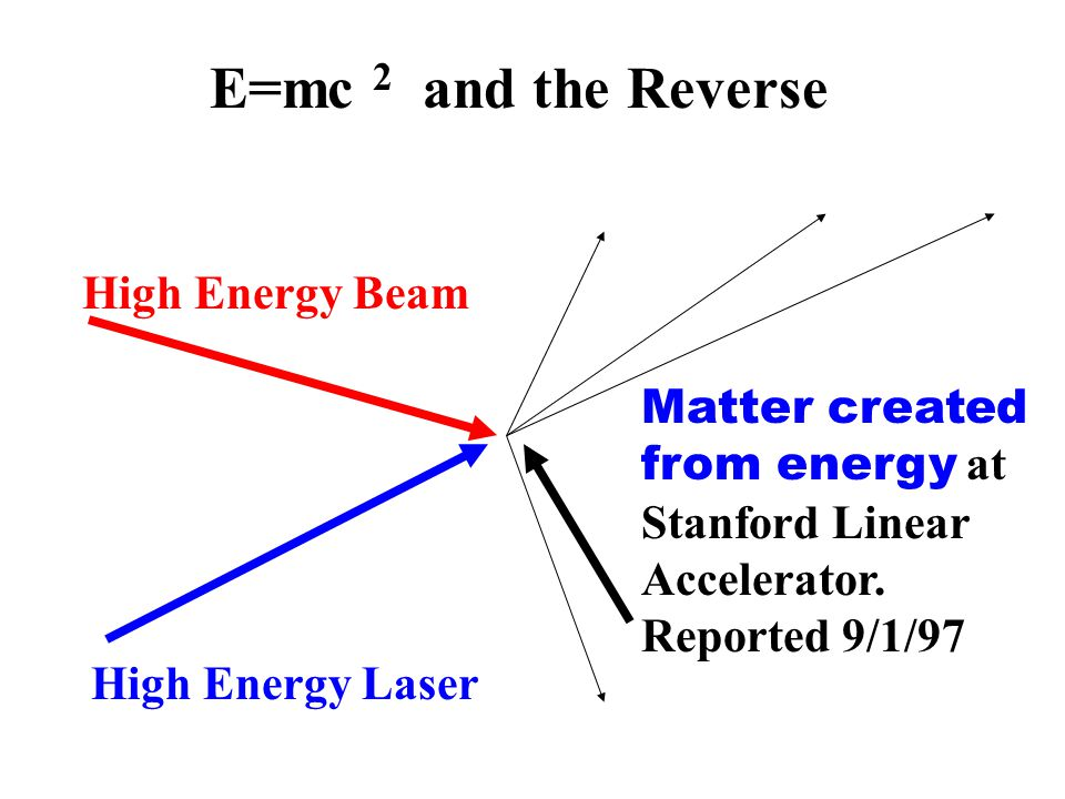 E=mc 2 and the Reverse High Energy Beam High Energy Laser Matter created from energy at Stanford Linear Accelerator.
