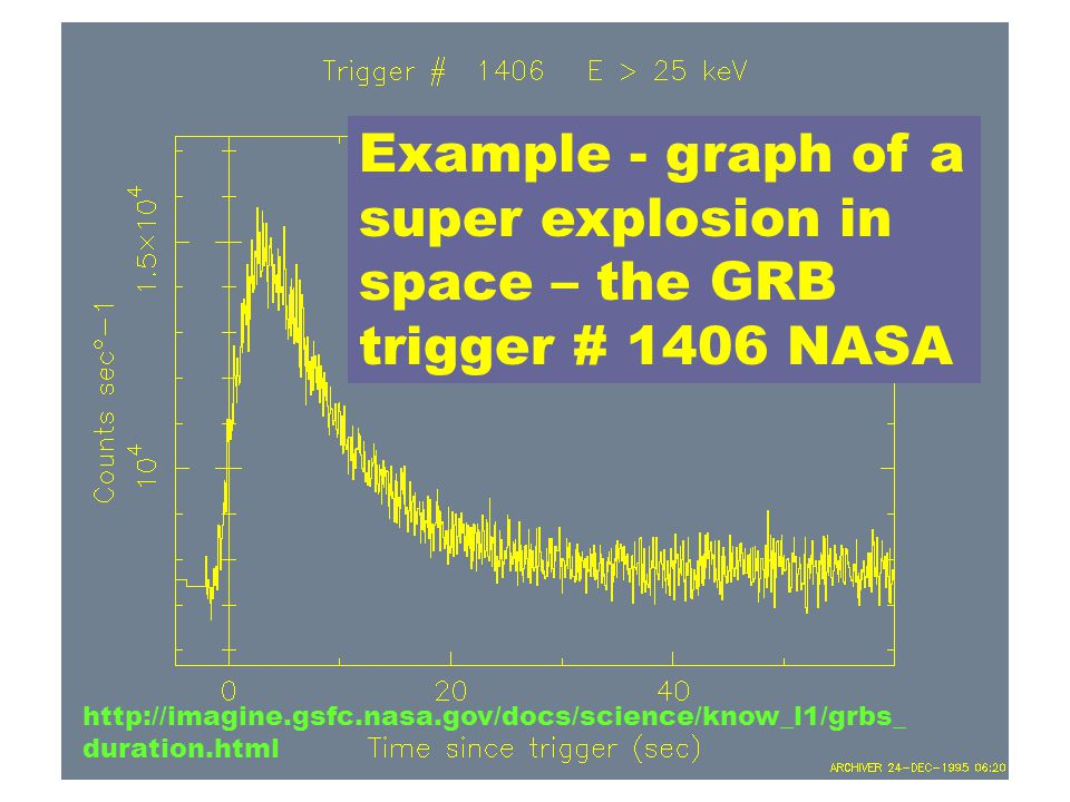 Example - graph of a super explosion in space – the GRB trigger # 1406 NASA http://imagine.gsfc.nasa.gov/docs/science/know_l1/grbs_ duration.html