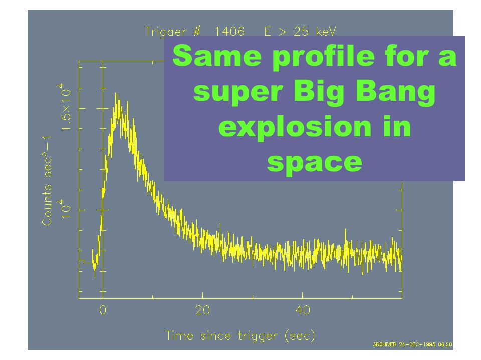 Same profile for a super Big Bang explosion in space