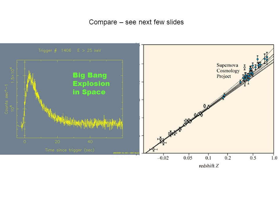 Big Bang Explosion in Space Compare – see next few slides