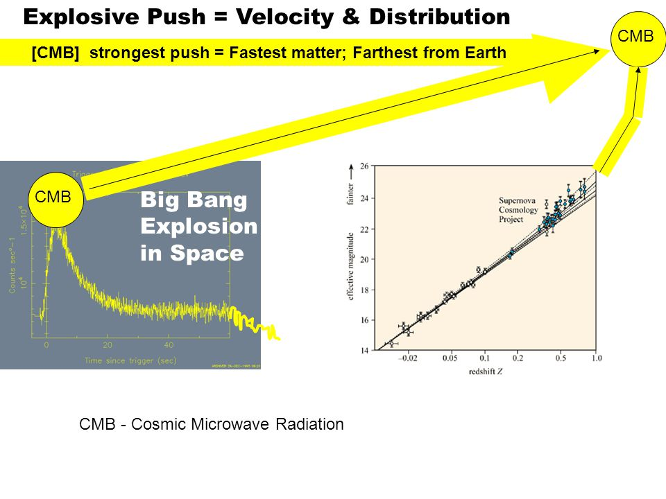 CMB Explosive Push = Velocity & Distribution [CMB] strongest push = Fastest matter; Farthest from Earth Big Bang Explosion in Space CMB - Cosmic Microwave Radiation