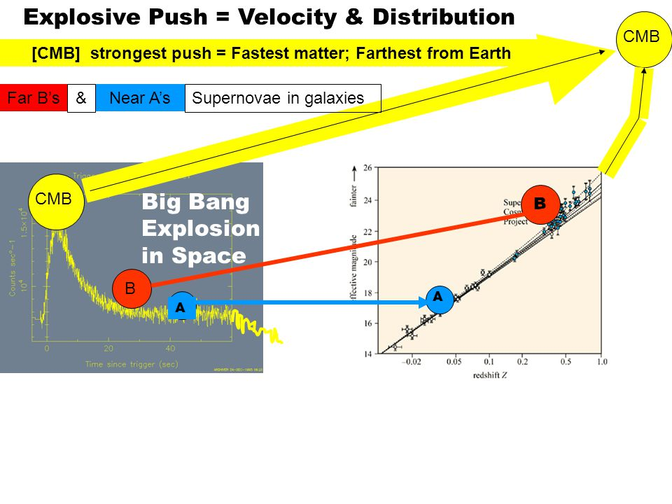 A A B B CMB Explosive Push = Velocity & Distribution [CMB] strongest push = Fastest matter; Farthest from Earth Far B'sNear A's &Supernovae in galaxie