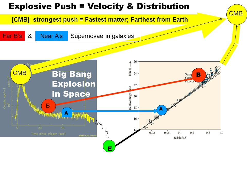 A A B B CMB E Explosive Push = Velocity & Distribution [CMB] strongest push = Fastest matter; Farthest from Earth Far B'sNear A's &Supernovae in galax