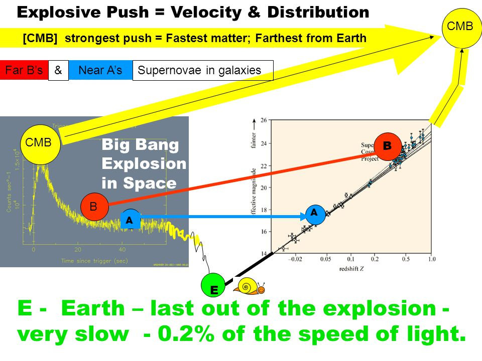 E - Earth – last out of the explosion - very slow - 0.2% of the speed of light. A A B B CMB E Explosive Push = Velocity & Distribution [CMB] strongest