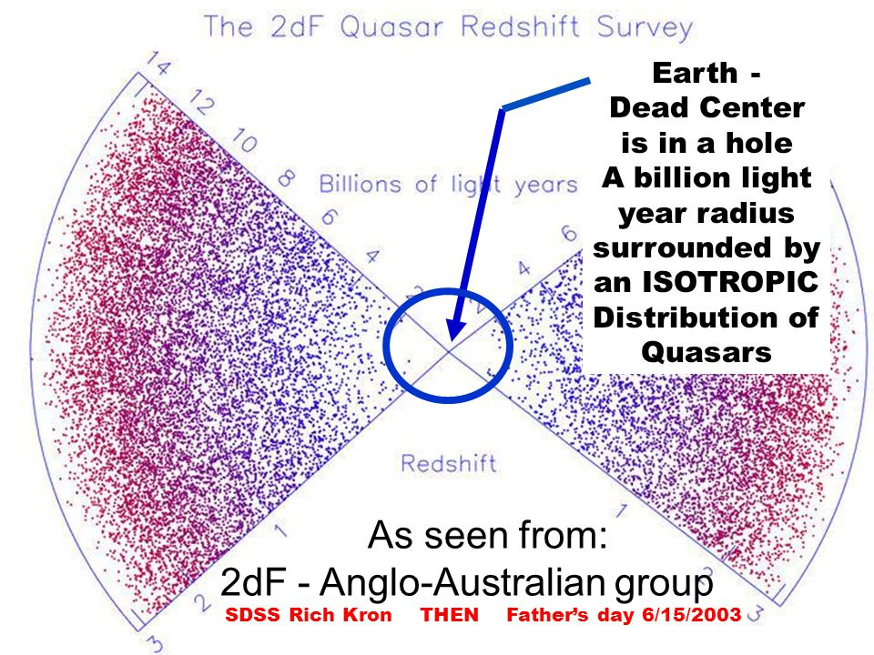 Earth - Dead Center is in a hole A billion light year radius surrounded by an ISOTROPIC Distribution of Quasars As seen from: 2dF - Anglo-Australian group SDSS Rich Kron THEN Father's day 6/15/2003