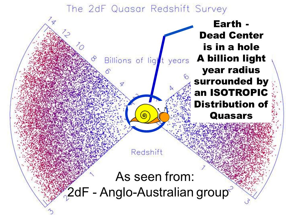 Earth - Dead Center is in a hole A billion light year radius surrounded by an ISOTROPIC Distribution of Quasars As seen from: 2dF - Anglo-Australian group